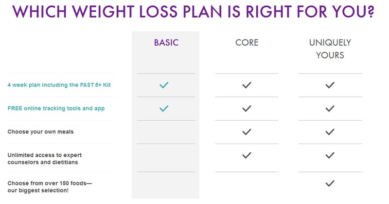 Nutrisystem canada for men mensweightloss nutrisystem canada plan comparison chart solutioingenieria